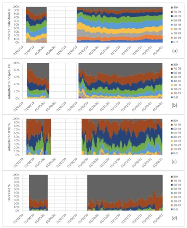 Porcentaxes por idade de novos casos, ingresos nos hospitais, nas ucis e falecementos en galicia. os datos recollen a media dos sete días previos. fonte: nieto et al.
