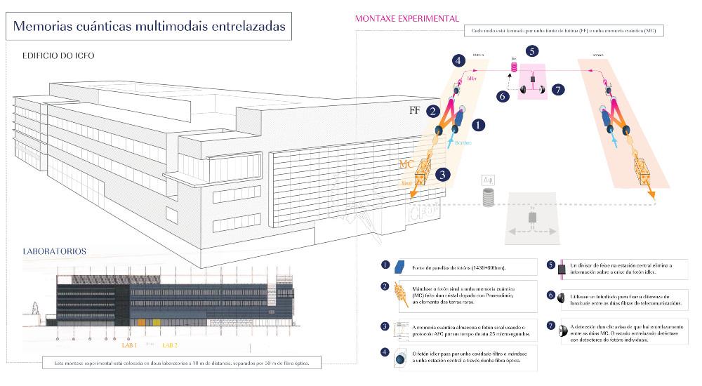 Infografía que explica o experimento. Imaxe cedida por Darío Lago.