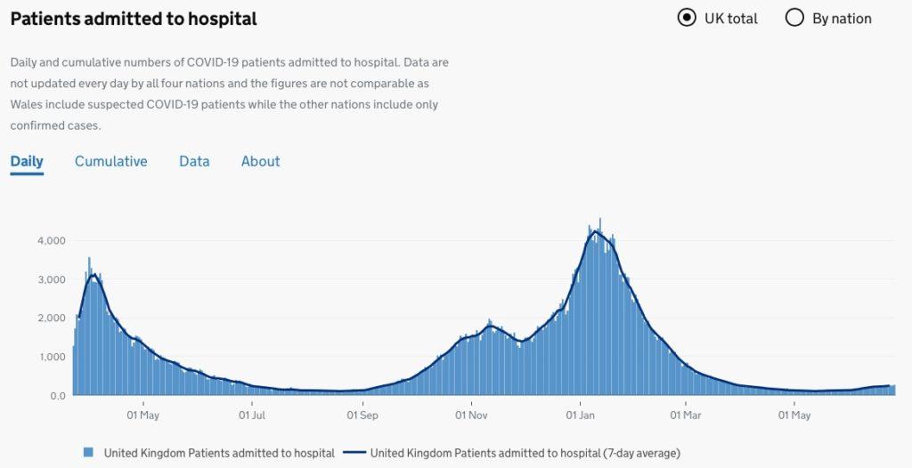 Hospitalizacións no Reino Unido (diarios e media de 7 días). Fonte: Goberno do Reino Unido.