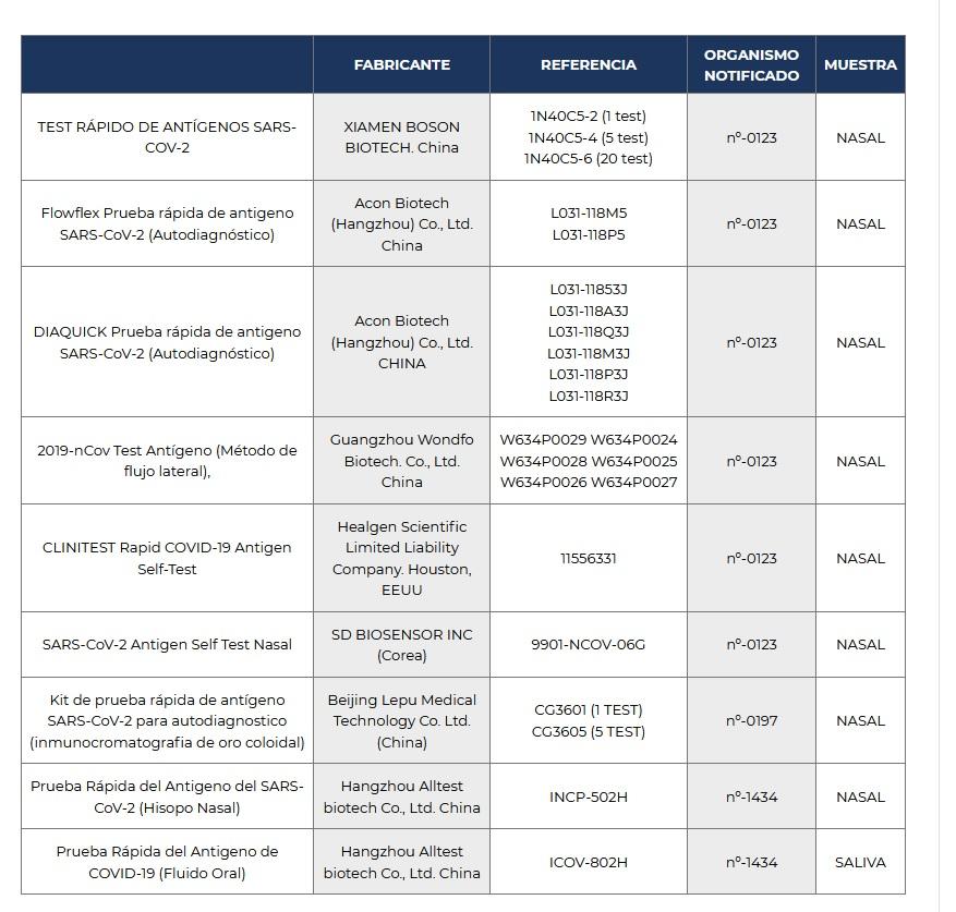 Listaxe de test de antíxeno de SARS-CoV-2 comercializados en España. Fonte: AEMPS.
