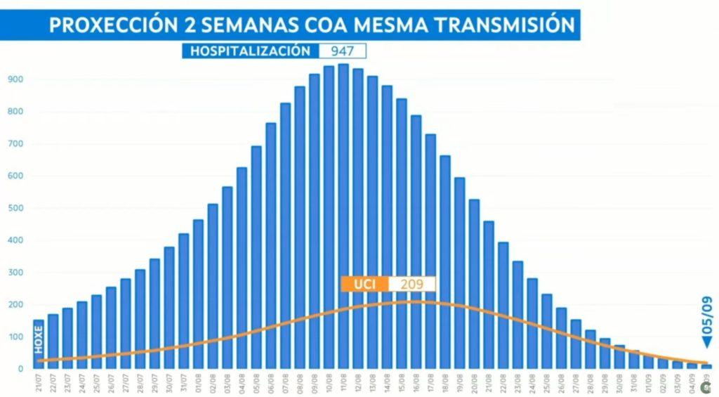 Claves do novo modelo de restricións: así queda Galicia a partir do venres