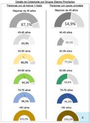 Cobertura de vacinación en poboación maior de 40 anos en España. Ministerio de Sanidade. Goberno de España.
