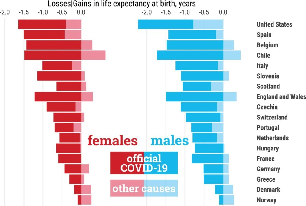 Variación na esperanza de vida en mulleres (vermello) e homes (azul), atribuídas á Covid-19 (nun ton máis escuro) e outras causas (con transparencia). Fonte: Aburto et al. (2021).