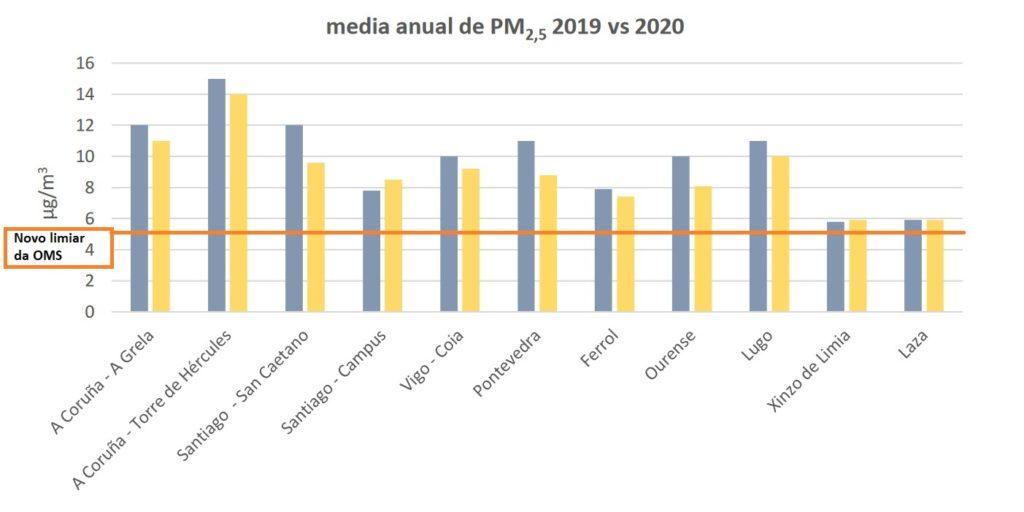 Fonte: MeteoGalicia e edición propia para marcar o novo limiar de PM 2,5.Fonte: MeteoGalicia e edición propia para marcar o novo limiar de PM 2,5.